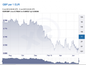 EUR GBP currency comparison over the last twelve months