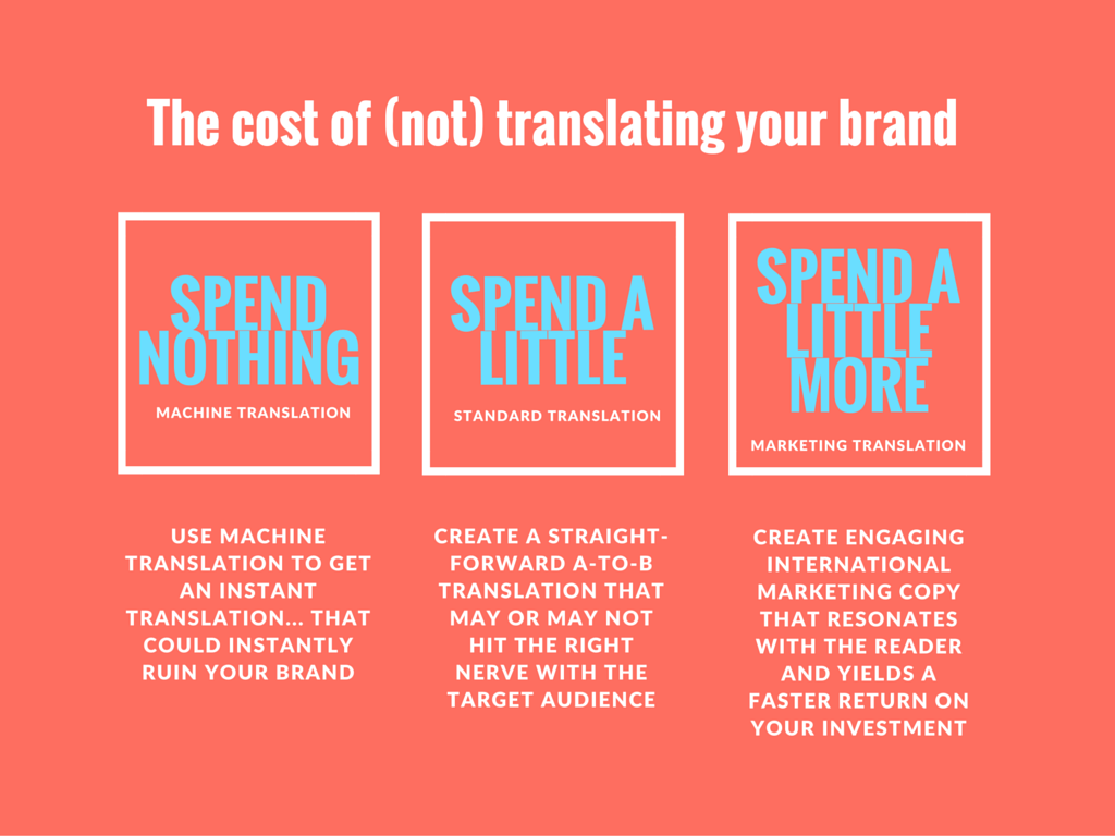 the cost of (not) translating your marketing content