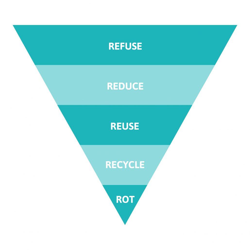 Zero waste pyramid