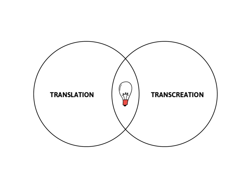 Translation Transcreation
